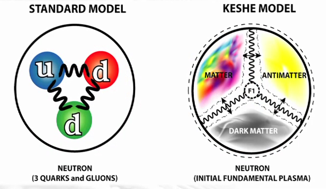Image result for keshe model