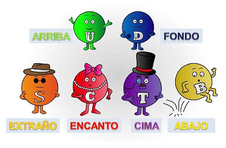 Resultado de imagen de la familia Quarks